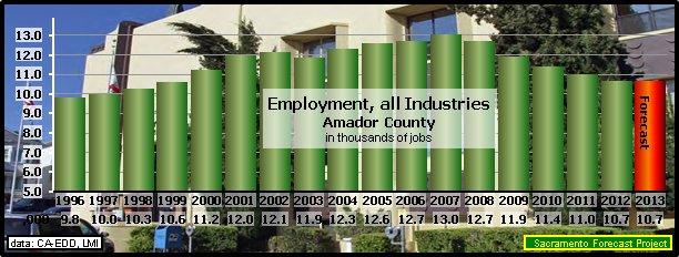 Amador County Economic Forecast